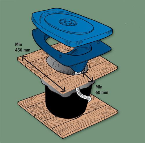 separett trocken trenn toilette privy 500. Black Bedroom Furniture Sets. Home Design Ideas